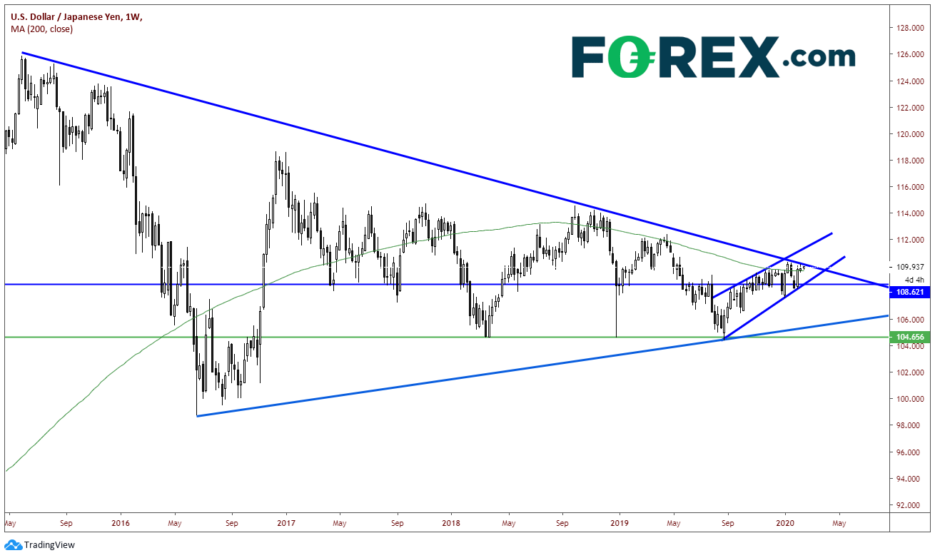 Forex com research