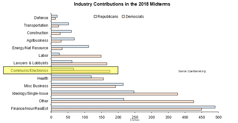 Industry lobbying by party in the 2018 midterms