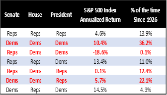 S&P500 returns by party control of the Senate, House, and President