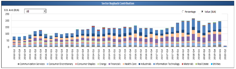 Financials, Industrials, and Health care stocks have accounted for 44% of all buybacks in the last 2 years.