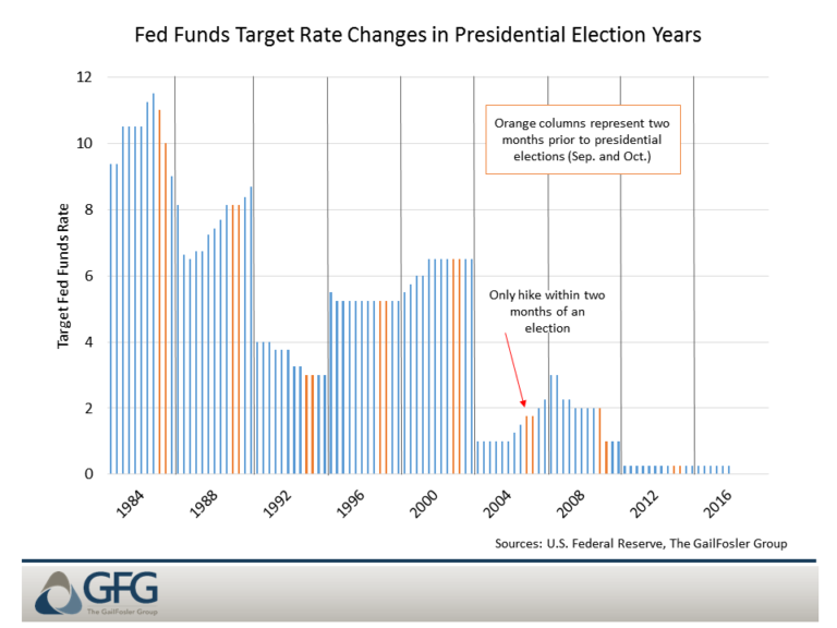 The Fed has only raised interes rates within two months of an election once since 1984.