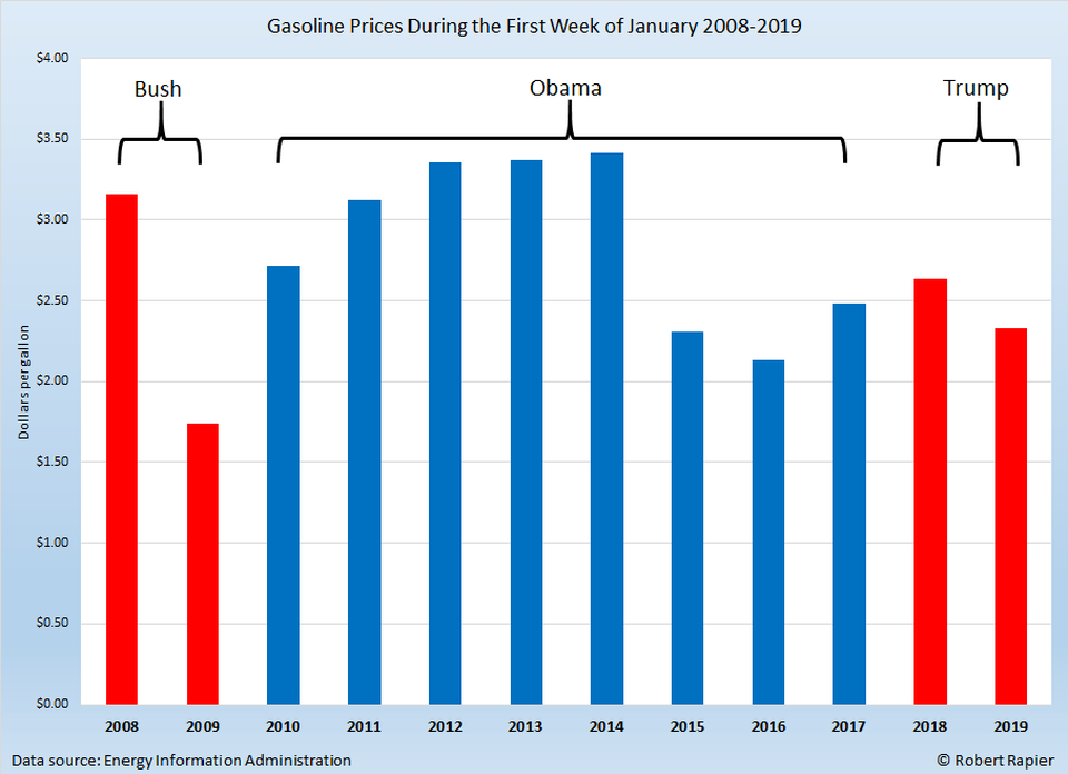 January gasoline prices under Bush, Trump, and Obama
