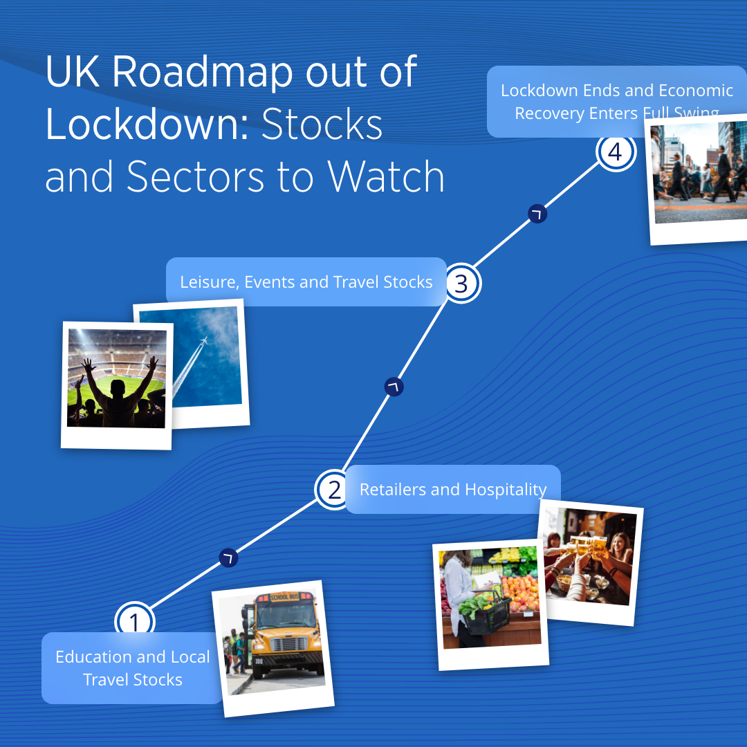 UK Roadmap Out of Lockdown: Stocks and Sectors to Watch