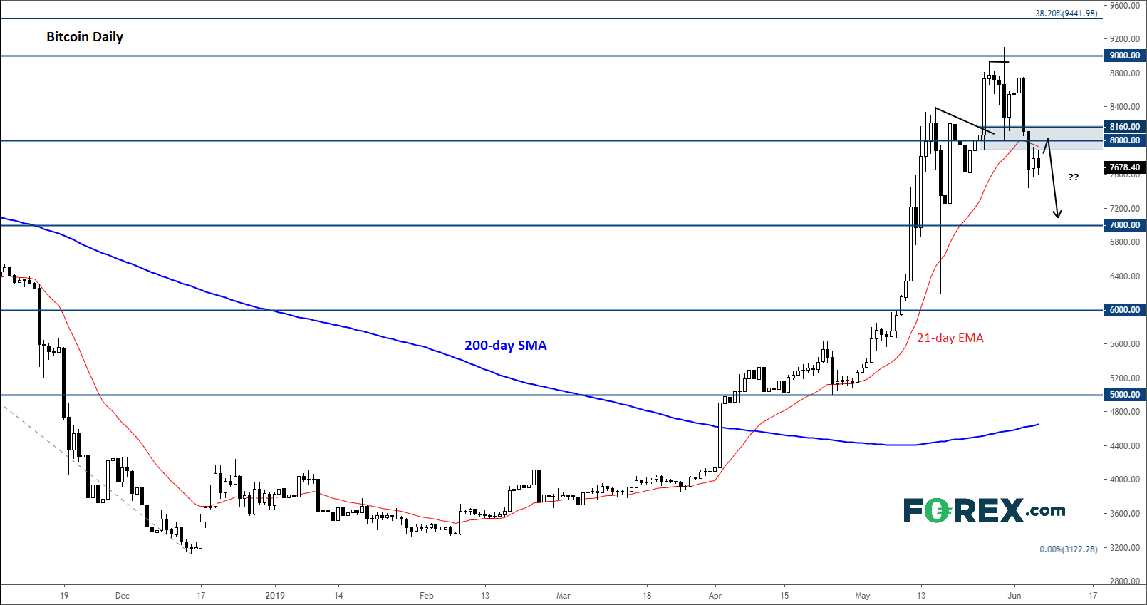 Bitcoin struggles to regain bullish momentum