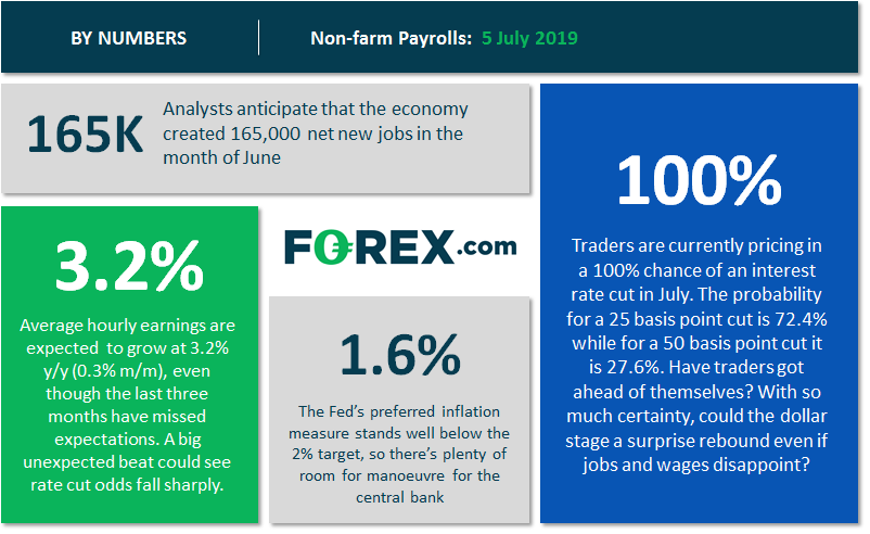 NFP preview: Wages in focus as rate cut looms