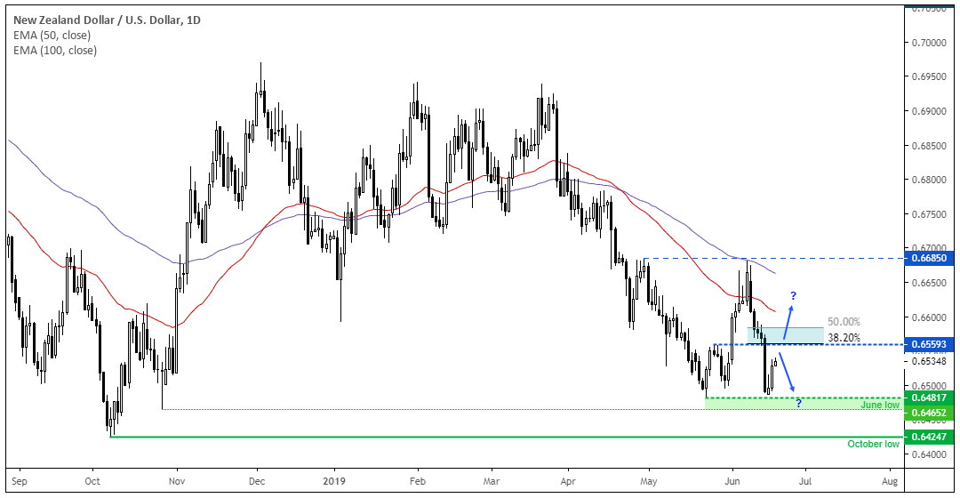 Forex ms