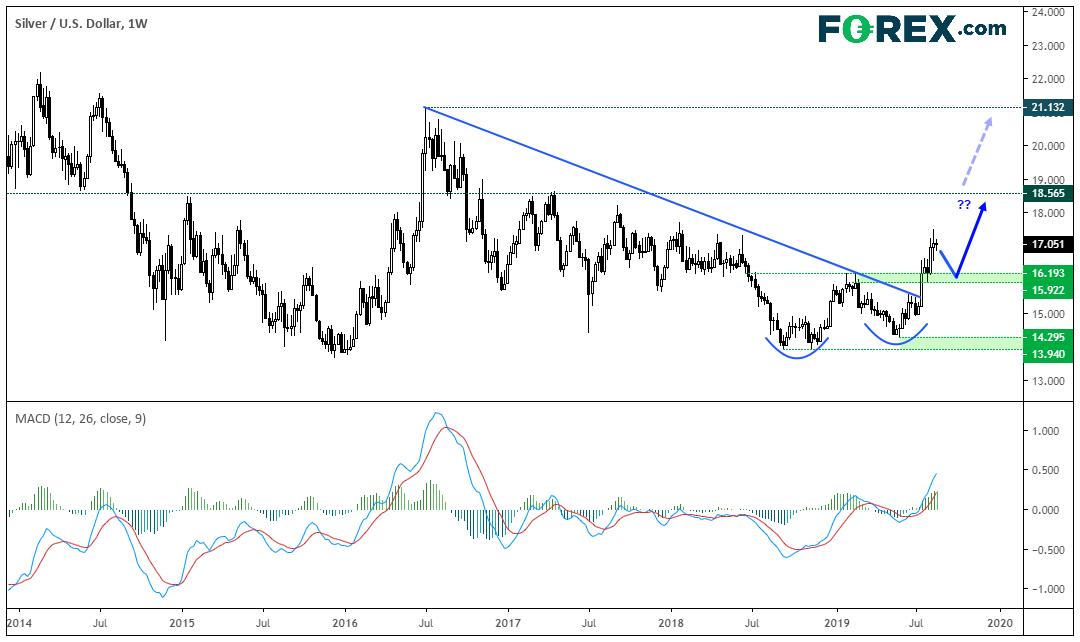 Forex com leverage ratio