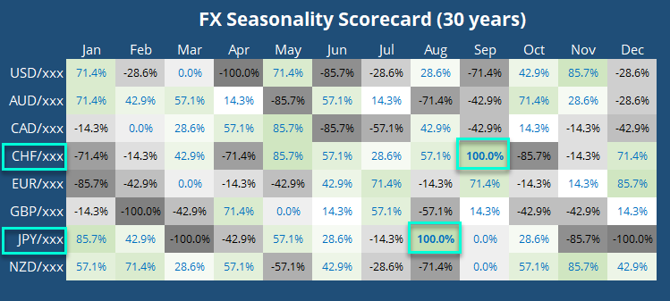 Historically, September Has Been A Bearish Month For USD/CHF