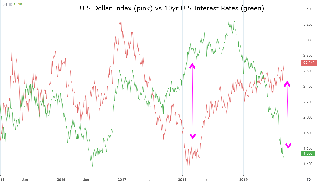 Why the DXY break is different this time