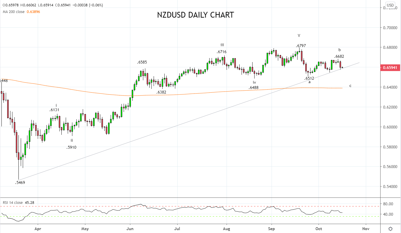 NZDUSD grounded ahead of NZ election