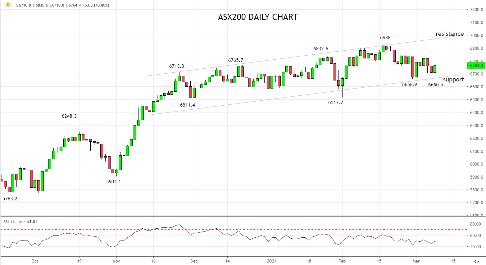 GDP upgrades provide support for ASX200
